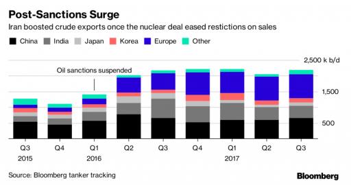 Post Sanctions Surge