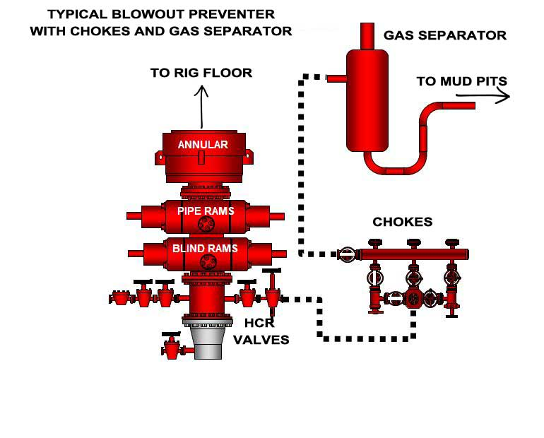 Blowout Preventer Diagram