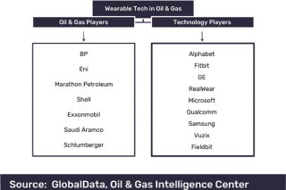 Wearable tech to increase safety in oil   gas ops