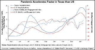 Pandemic Accelerates Faster in Texas than US