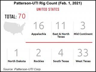 Patterson UTI Rig Count