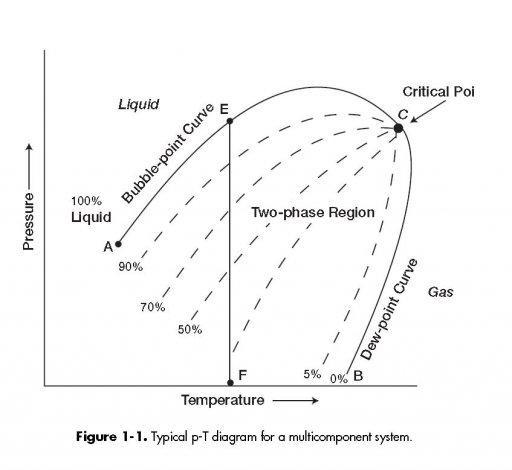 P-t Diagram