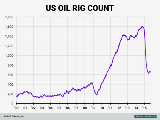 The US oil rig count declined again this week, according to driller Baker Hughes.