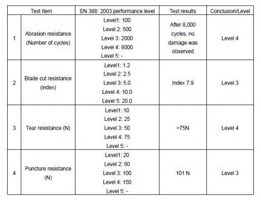 EN388 Testing Results
